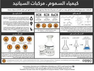 كيمياء السموم السيانيد
